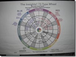 17-patterns-and-practices-InsightsWheel