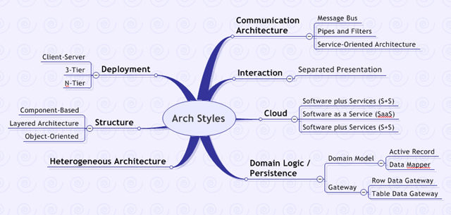 Architectural styles shaping software for Architecture technique