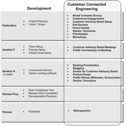 CustomerConnectedEngineering2